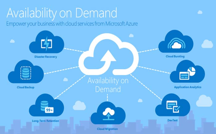 Microsoft Azure – The Grid Corporation